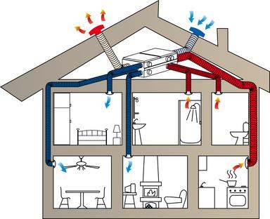 VMC -ventilazione meccanica controllata